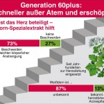 Generation 60plus: Schneller außer Atem und erschöpft