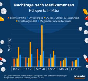 medikamente-nachfrage-alle-januar-juni2020